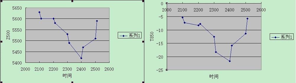 上海1月21-25日 Z500和T850变化曲线